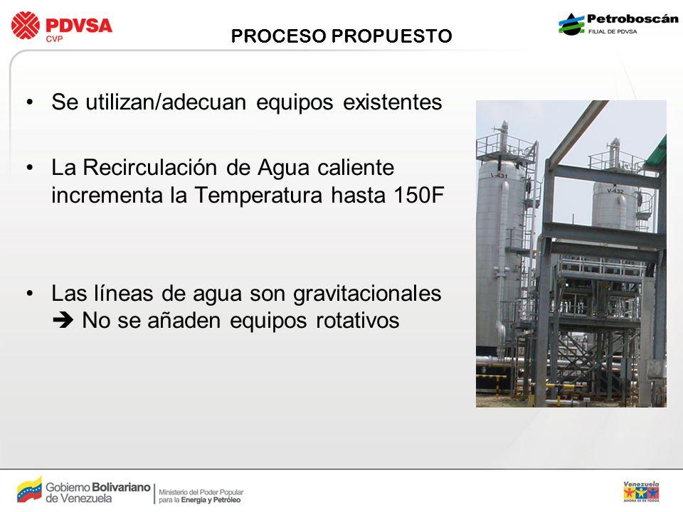 PROCESO PROPUESTO Se utilizan/adecuan equipos existentes La Recirculación de Agua caliente incrementa la Temperatura hasta 150F Las líneas de agua son