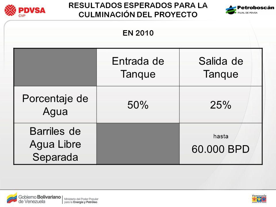 RESULTADOS ESPERADOS PARA LA CULMINACIÓN DEL PROYECTO EN 2010 Entrada de Tanque Salida de Tanque Porcentaje de Agua 50%25% Barriles de Agua Libre Sepa