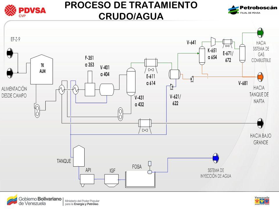 PROCESO DE TRATAMIENTO CRUDO/AGUA