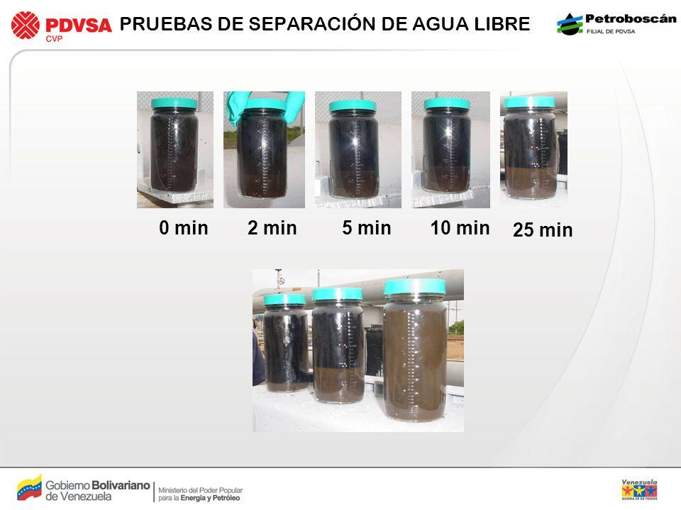 RESULTADOS ESPERADOS PARA LA CULMINACIÓN DEL PROYECTO EN 2010 Entrada de Tanque Salida de Tanque Porcentaje de Agua 50%25% Barriles de Agua Libre Separada hasta 60.000 BPD