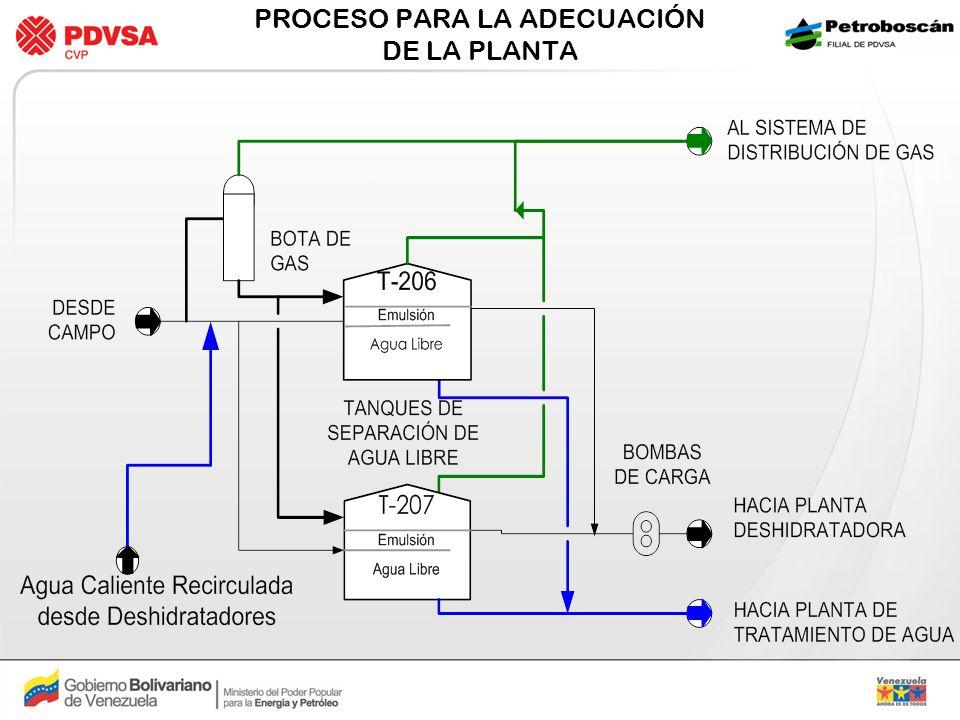 PROCESO PROPUESTO Se utilizan/adecuan equipos existentes La Recirculación de Agua caliente incrementa la Temperatura hasta 150F Las líneas de agua son gravitacionales No se añaden equipos rotativos