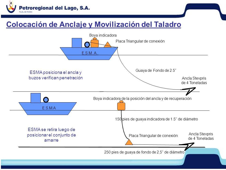 Colocación de Anclaje y Movilización del Taladro Ancla Stevpris de 4 Toneladas E.S M.