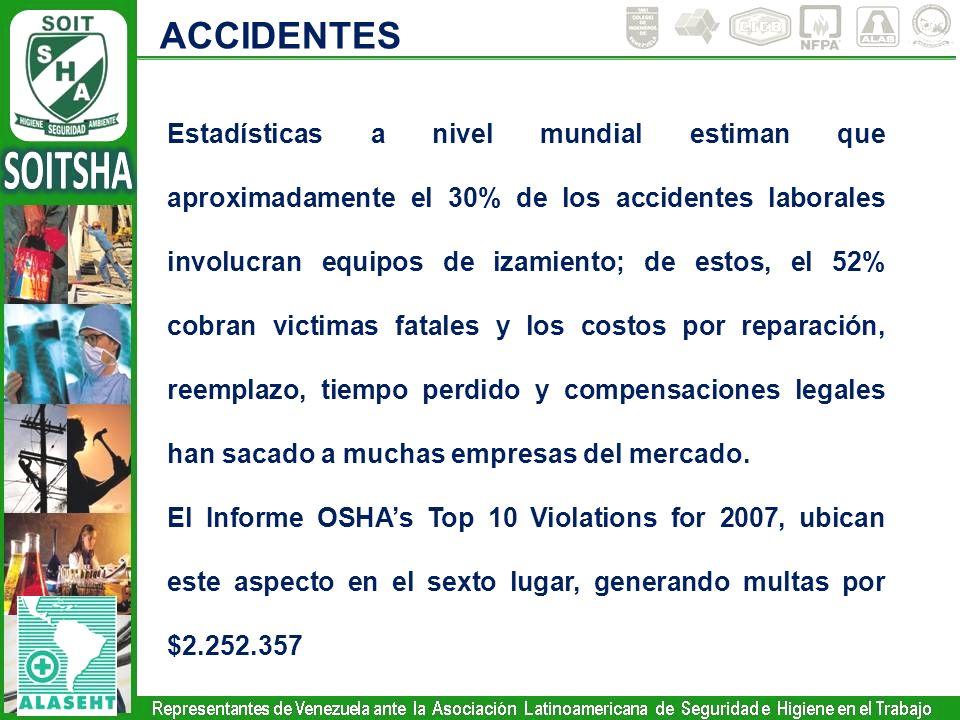ACCIDENTES Estadísticas a nivel mundial estiman que aproximadamente el 30% de los accidentes laborales involucran equipos de izamiento; de estos, el 5