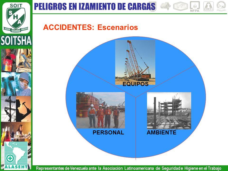 PELIGROS EN IZAMIENTO DE CARGAS ACCIDENTES: Escenarios PERSONAL AMBIENTE EQUIPOS