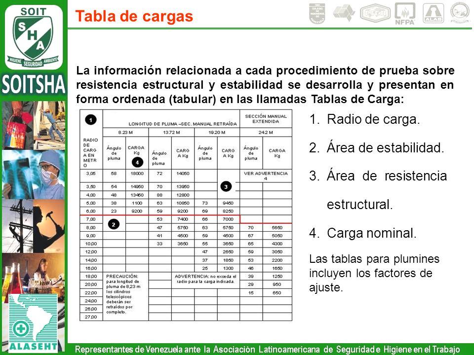 Tabla de cargas La información relacionada a cada procedimiento de prueba sobre resistencia estructural y estabilidad se desarrolla y presentan en for
