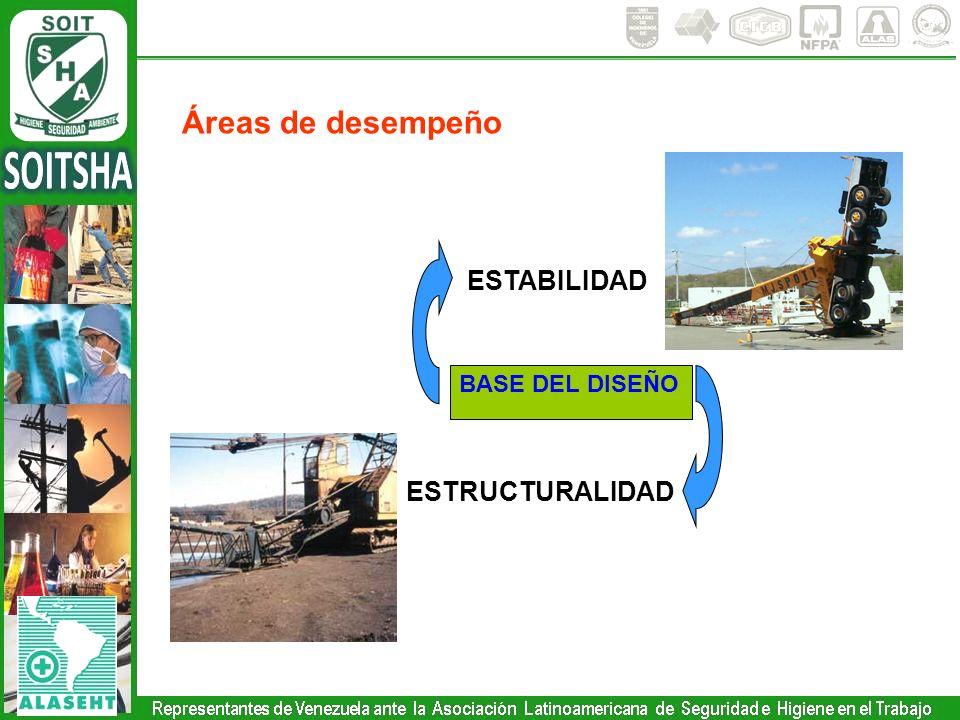 Áreas de desempeño BASE DEL DISEÑO ESTABILIDAD ESTRUCTURALIDAD