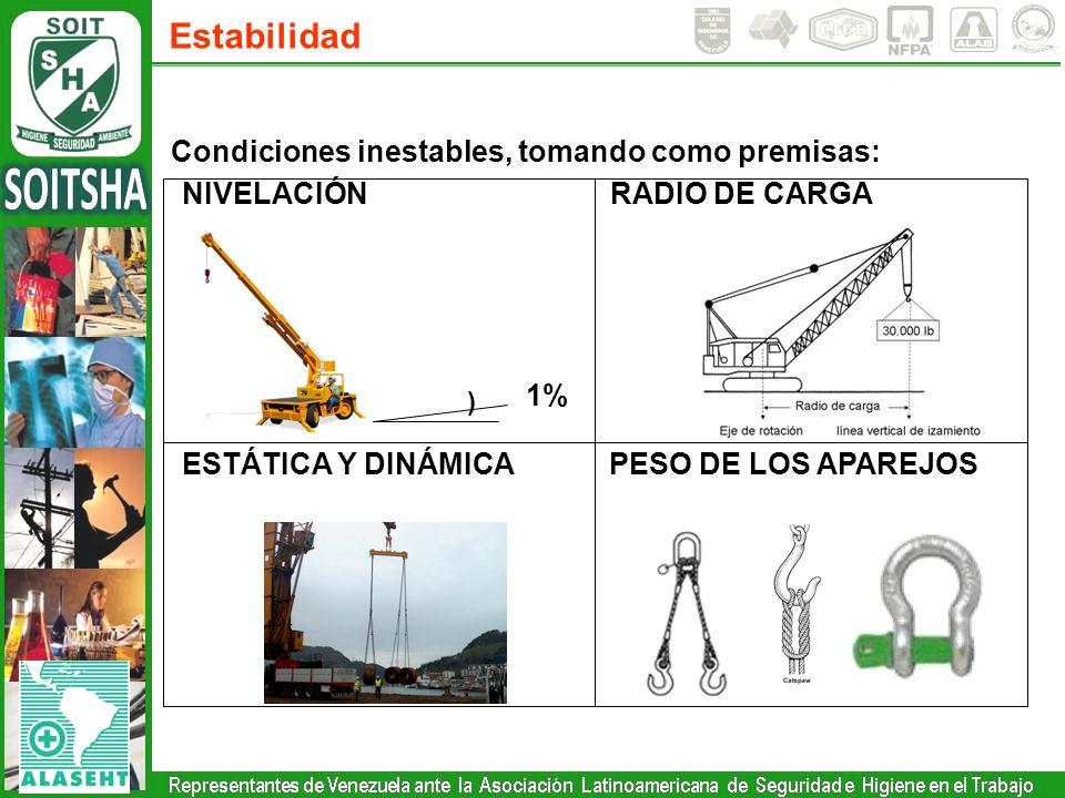 Estabilidad Condiciones inestables, tomando como premisas: NIVELACIÓNRADIO DE CARGA ESTÁTICA Y DINÁMICAPESO DE LOS APAREJOS ) 1%