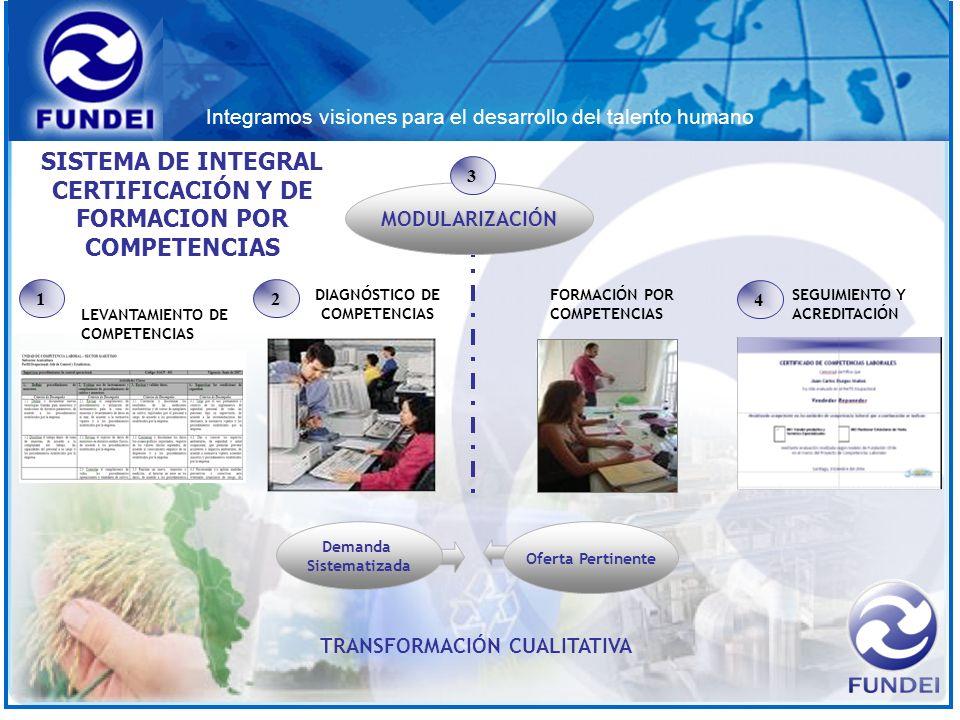 Integramos visiones para el desarrollo del talento humano TRANSFORMACIÓN CUALITATIVA DIAGNÓSTICO DE COMPETENCIAS 2 FORMACIÓN POR COMPETENCIAS MODULARI