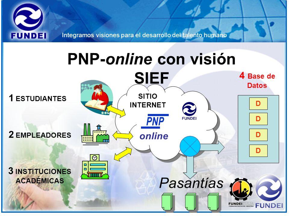 Integramos visiones para el desarrollo del talento humano SITIO INTERNET 1 ESTUDIANTES 2 EMPLEADORES 3 INSTITUCIONES ACADÉMICAS PNP-online con visión