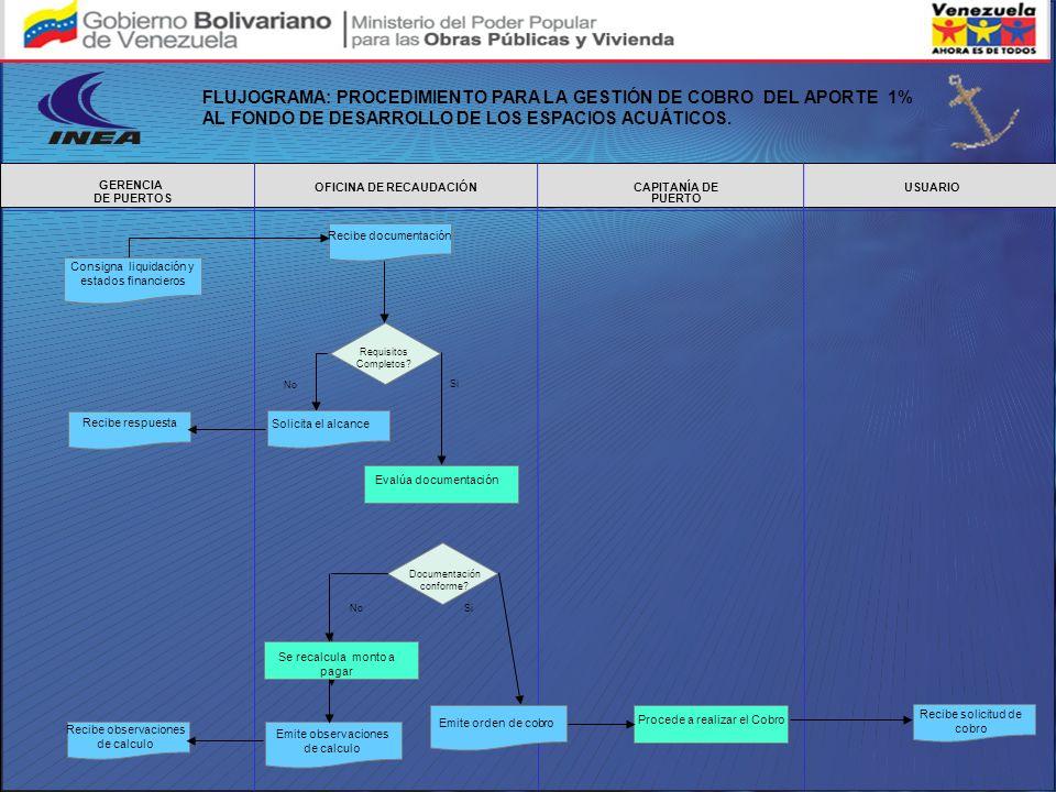OFICINA DE RECAUDACIÓN USUARIO GERENCIA DE PUERTOS CAPITANÍA DE PUERTO Consigna liquidación y estados financieros Evalúa documentación Recibe respuest