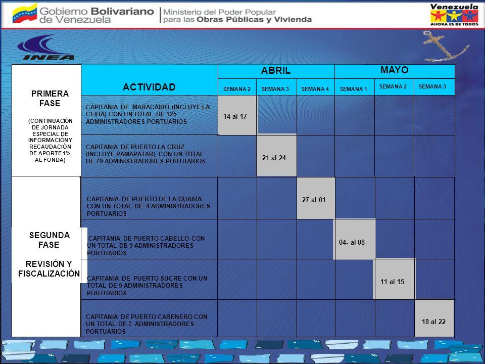 PRIMERA FASE (CONTINUACIÓN DE JORNADA ESPECIAL DE INFORMACIÓN Y RECAUDACIÓN DE APORTE 1% AL FONDA) SEGUNDA FASE REVISIÓN Y FISCALIZACIÓN 14 al 17 MAYO