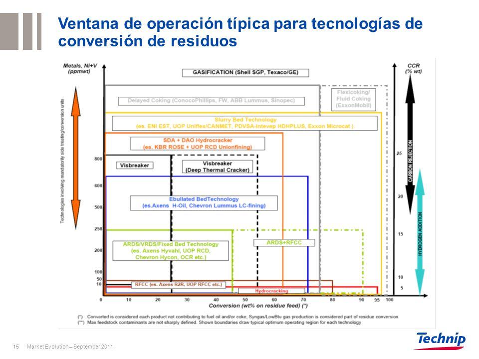 Market Evolution – September 201115 Ventana de operación típica para tecnologías de conversión de residuos