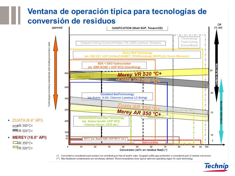 ZUATA (8.4° API) AR 350°C+ VR 520°C+ MEREY (16.0° API) AR 350°C+ VR 520°C+ Zuata AR 350 °C+ Zuata VR 520 °C+ Merey AR 350 °C+ Merey VR 520 °C+ Ventana