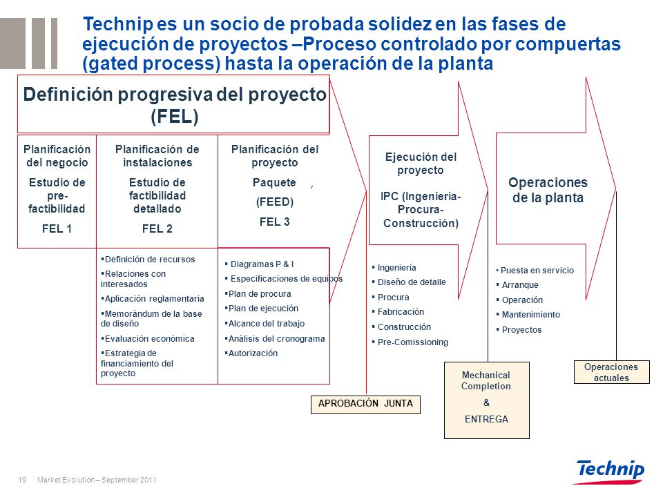 Market Evolution – September 201119 Ejecución del proyecto IPC (Ingeniería- Procura- Construcción) Operaciones de la planta Planificación del negocio
