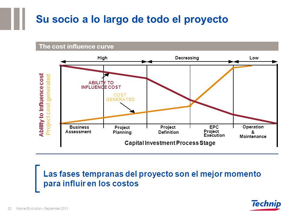 Market Evolution – September 201120 Su socio a lo largo de todo el proyecto The cost influence curve Las fases tempranas del proyecto son el mejor mom