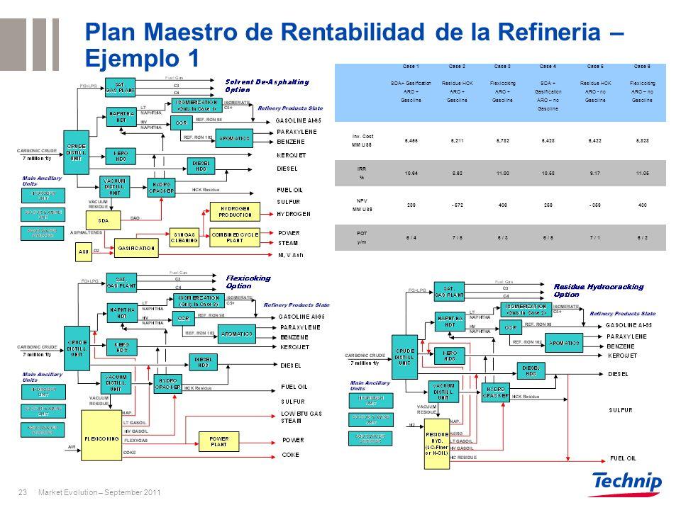 Market Evolution – September 201123 Plan Maestro de Rentabilidad de la Refineria – Ejemplo 1 Case 1 SDA+ Gasification ARO + Gasoline Case 2 Residue HC