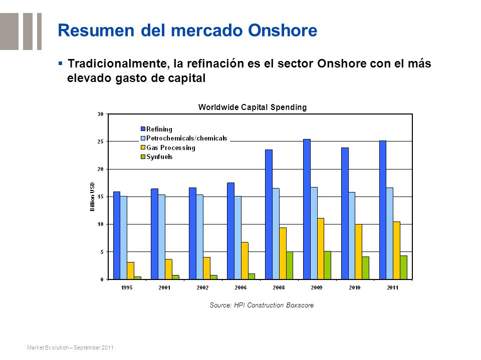 Market Evolution – September 201145 Petrozuata Upgrader, Jose - Venezuela Client: Petrozuata C.A (Conoco / Maraven) 175,000 BPSD diluent recovery unit Execution: Technip and partners Start up: 2000 The project has been executed by Technip, B&R, Parsons, Ditech and Proyecta Jose Venezuela