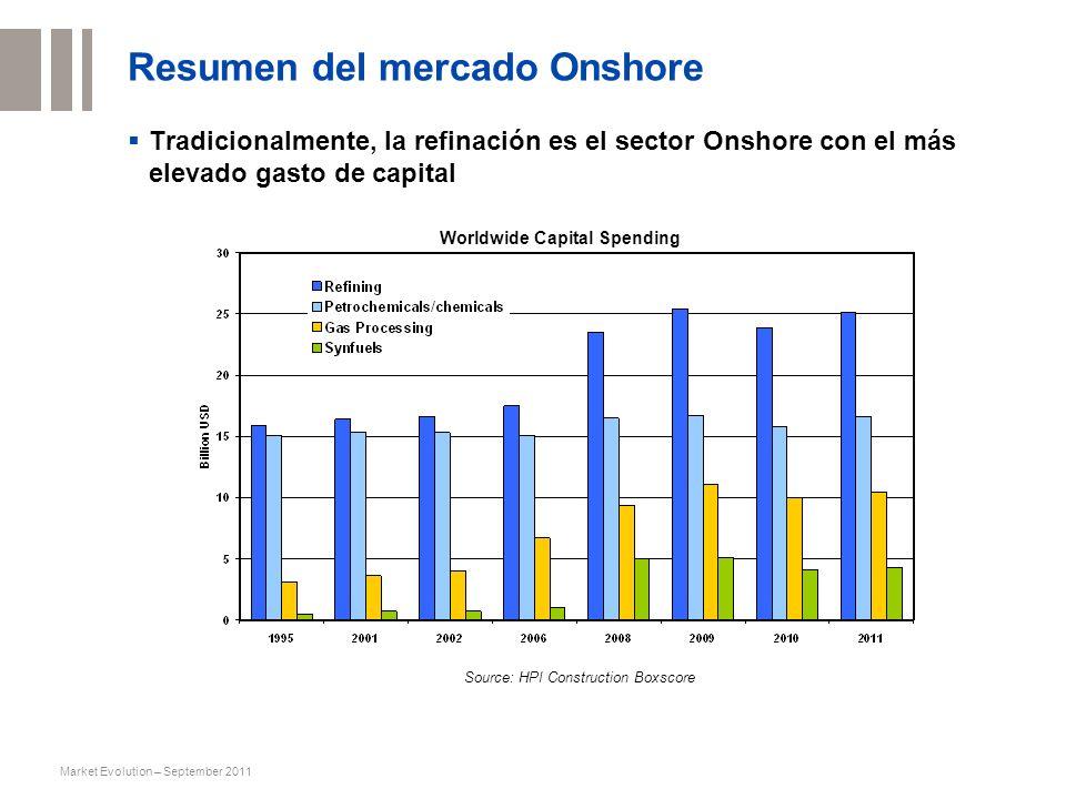 Market Evolution – September 2011 Resumen del mercado Onshore Tradicionalmente, la refinación es el sector Onshore con el más elevado gasto de capital