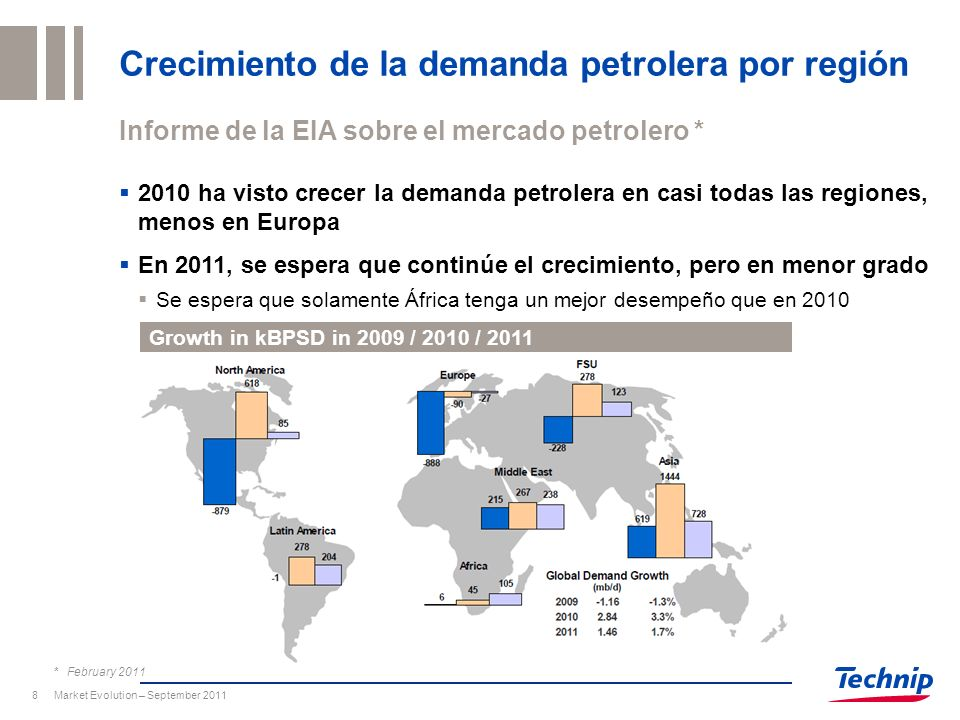 Market Evolution – September 20118 Crecimiento de la demanda petrolera por región Informe de la EIA sobre el mercado petrolero * Growth in kBPSD in 20