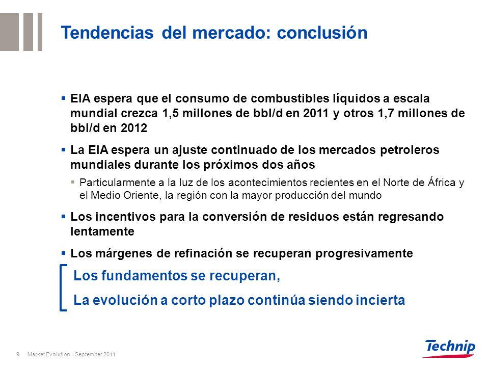 Market Evolution – September 20119 Tendencias del mercado: conclusión Los fundamentos se recuperan, La evolución a corto plazo continúa siendo inciert