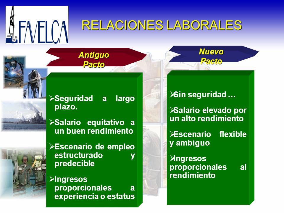 Antiguo Pacto RELACIONES LABORALES Seguridad a largo plazo. Salario equitativo a un buen rendimiento Escenario de empleo estructurado y predecible Ing