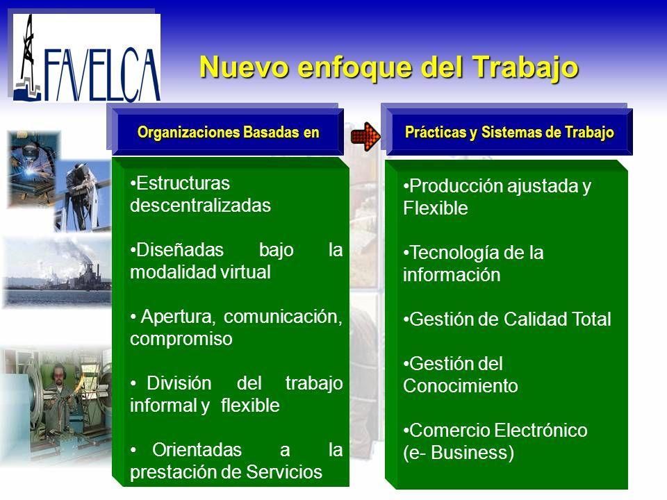 Nuevo enfoque del Trabajo Organizaciones Basadas en Prácticas y Sistemas de Trabajo Estructuras descentralizadas Diseñadas bajo la modalidad virtual A