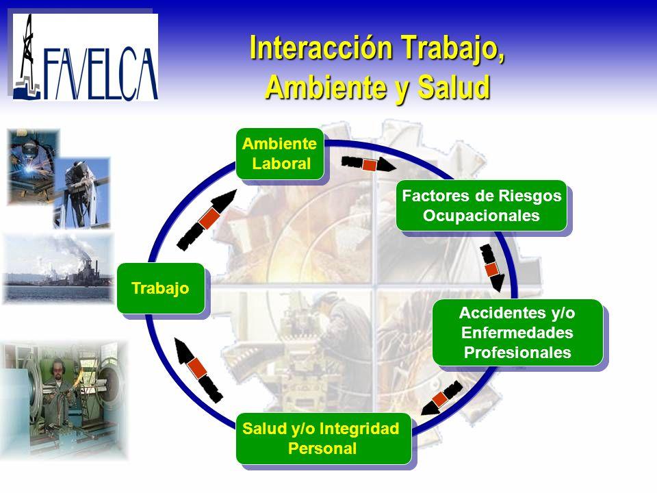 Interacción Trabajo, Ambiente y Salud Trabajo Salud y/o Integridad Personal Salud y/o Integridad Personal Factores de Riesgos Ocupacionales Factores d