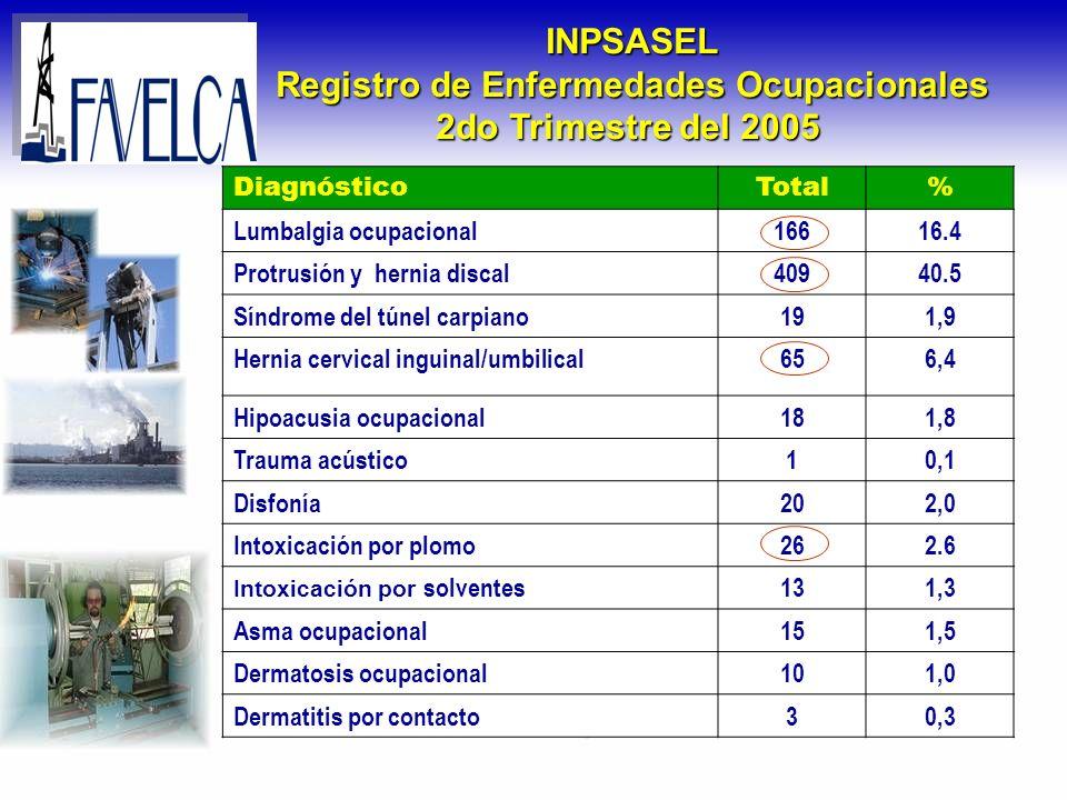 Accidentes Laborales en Venezuela Año 2005 Por año..........287.681 accidentes Por mes...........
