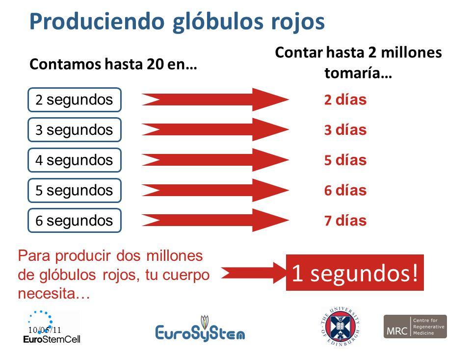 10/05/11 Para producir dos millones de glóbulos rojos, tu cuerpo necesita… 2 días 5 días 6 días 7 días 3 días 1 segundos! 2 segundos 3 segundos 4 segu