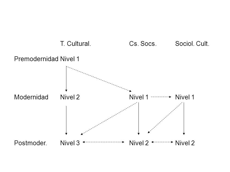 T. Cultural. Cs. Socs. Sociol. Cult. PremodernidadNivel 1 ModernidadNivel 2Nivel 1Nivel 1 Postmoder.Nivel 3Nivel 2Nivel 2