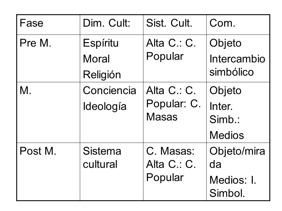 FaseDim. Cult:Sist. Cult.Com. Pre M.Espíritu Moral Religión Alta C.: C. Popular Objeto Intercambio simbólico M.Conciencia Ideología Alta C.: C. Popula