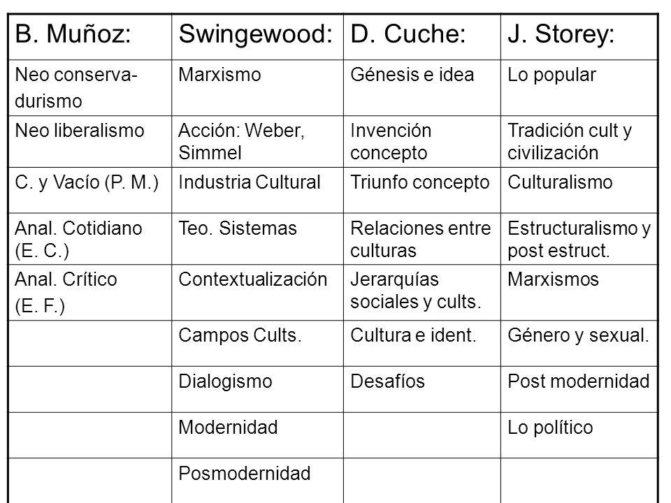 B. Muñoz:Swingewood:D. Cuche:J. Storey: Neo conserva- durismo MarxismoGénesis e ideaLo popular Neo liberalismoAcción: Weber, Simmel Invención concepto