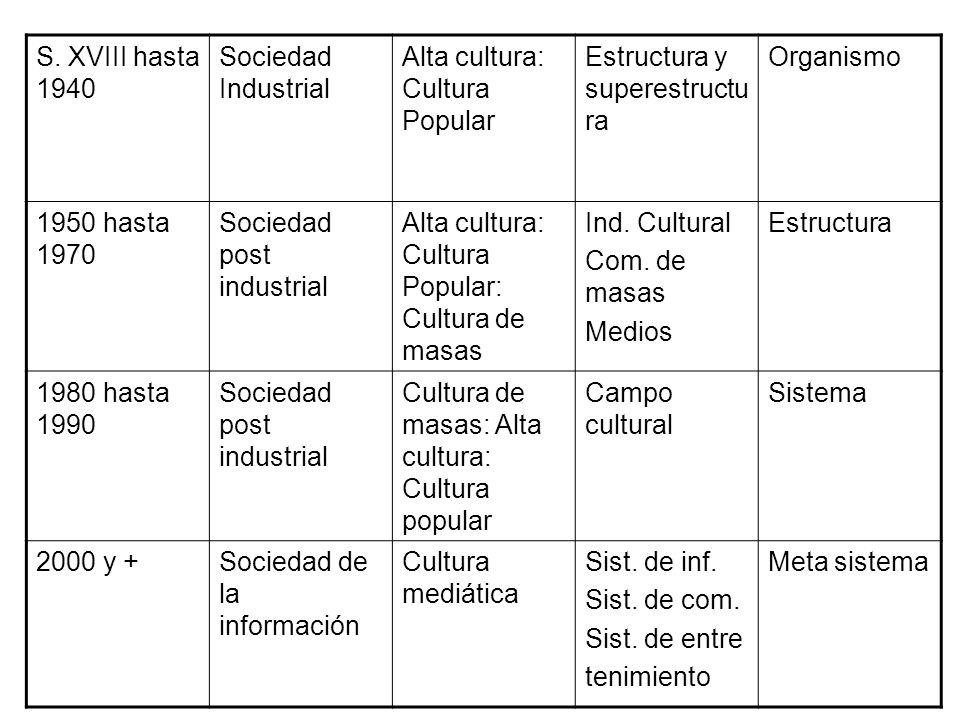 S. XVIII hasta 1940 Sociedad Industrial Alta cultura: Cultura Popular Estructura y superestructu ra Organismo 1950 hasta 1970 Sociedad post industrial