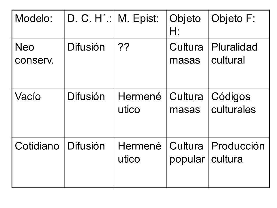 Modelo:D. C. H´.:M. Epist:Objeto H: Objeto F: Neo conserv. Difusión??Cultura masas Pluralidad cultural VacíoDifusiónHermené utico Cultura masas Código