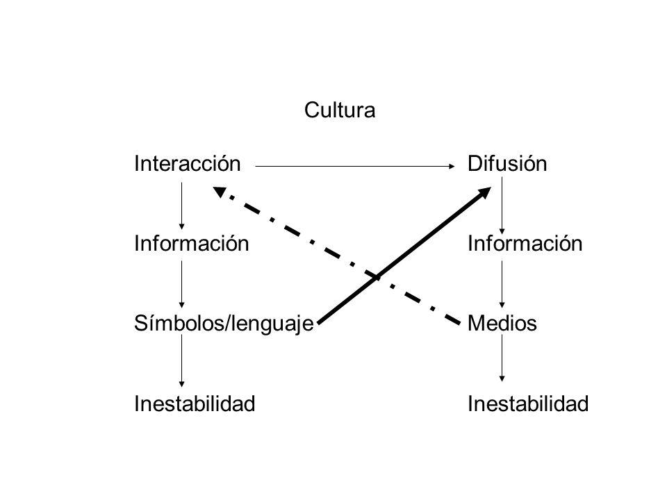 Cultura InteracciónDifusiónInformación Símbolos/lenguajeMediosInestabilidad