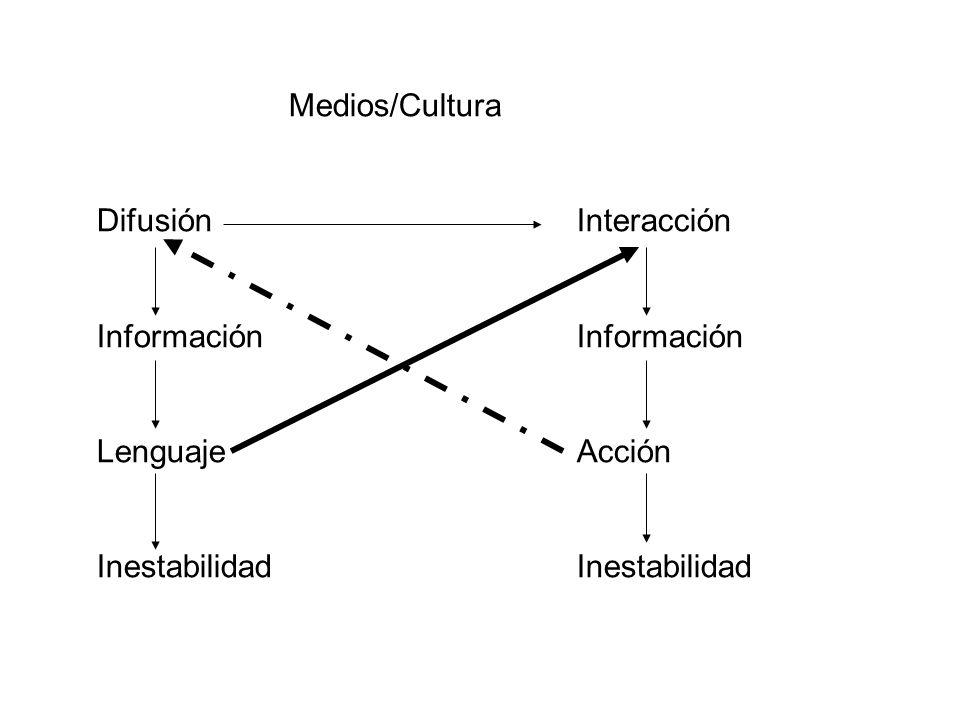 Medios/Cultura DifusiónInteracciónInformación LenguajeAcciónInestabilidad