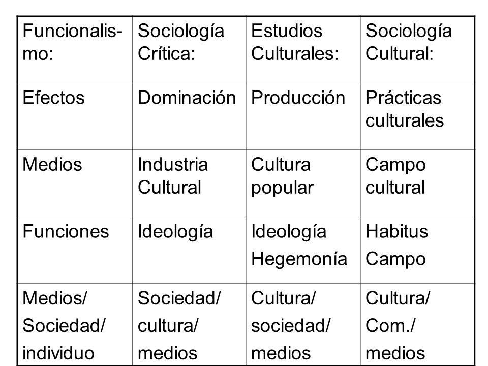 Funcionalis- mo: Sociología Crítica: Estudios Culturales: Sociología Cultural: EfectosDominaciónProducciónPrácticas culturales MediosIndustria Cultura
