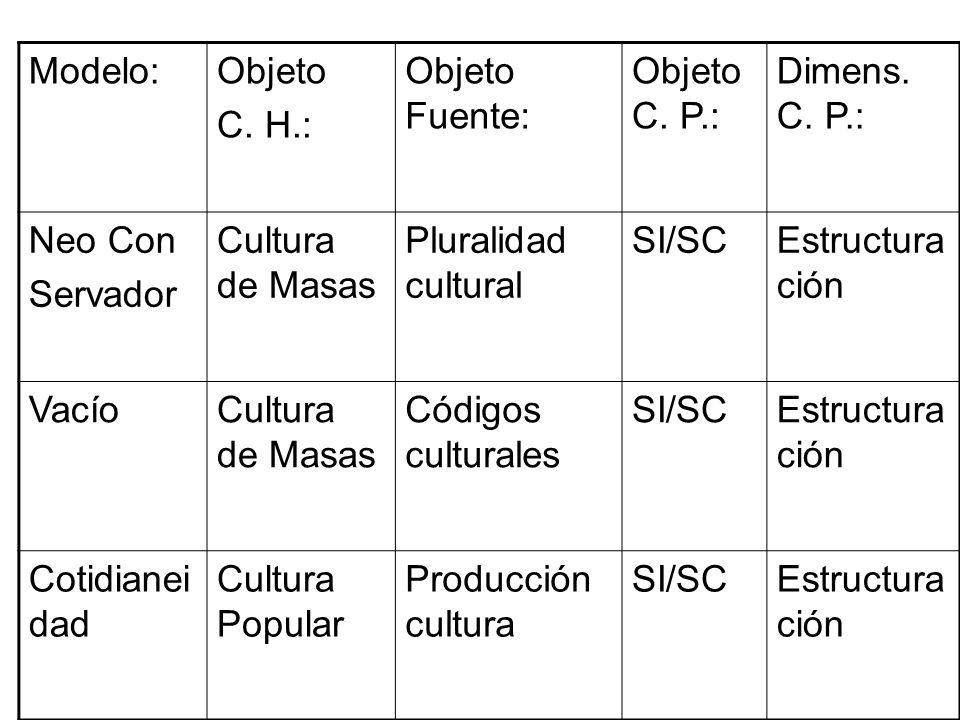 Modelo:Objeto C. H.: Objeto Fuente: Objeto C. P.: Dimens. C. P.: Neo Con Servador Cultura de Masas Pluralidad cultural SI/SCEstructura ción VacíoCultu