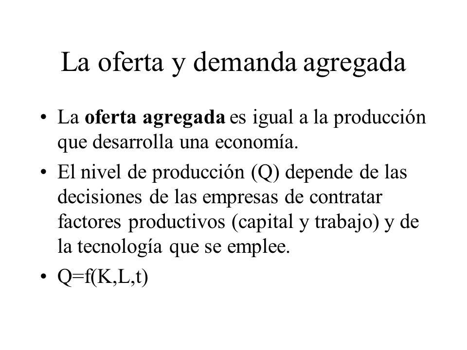 Las otras variables macroeconómicas principales Situación financiera del gobierno central –Mide cómo el gobierno obtiene sus ingresos, cómo gasta sus