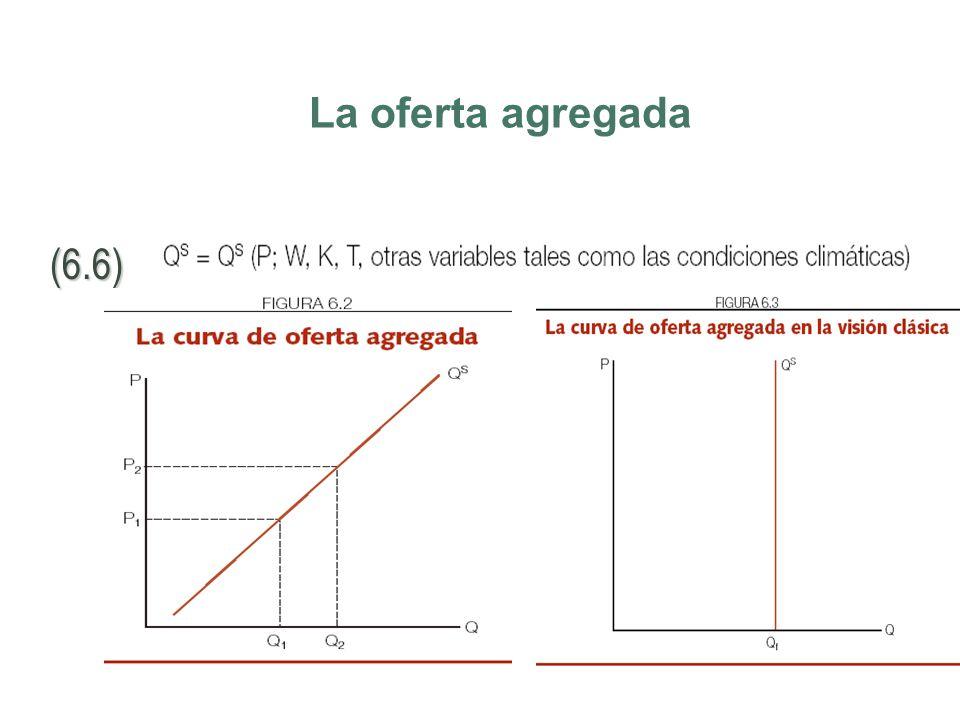 La oferta y demanda agregada Sobre la oferta agregada existen 2 enfoques: –El Keynesiano, que indica que la oferta agregada puede modificarse en el co