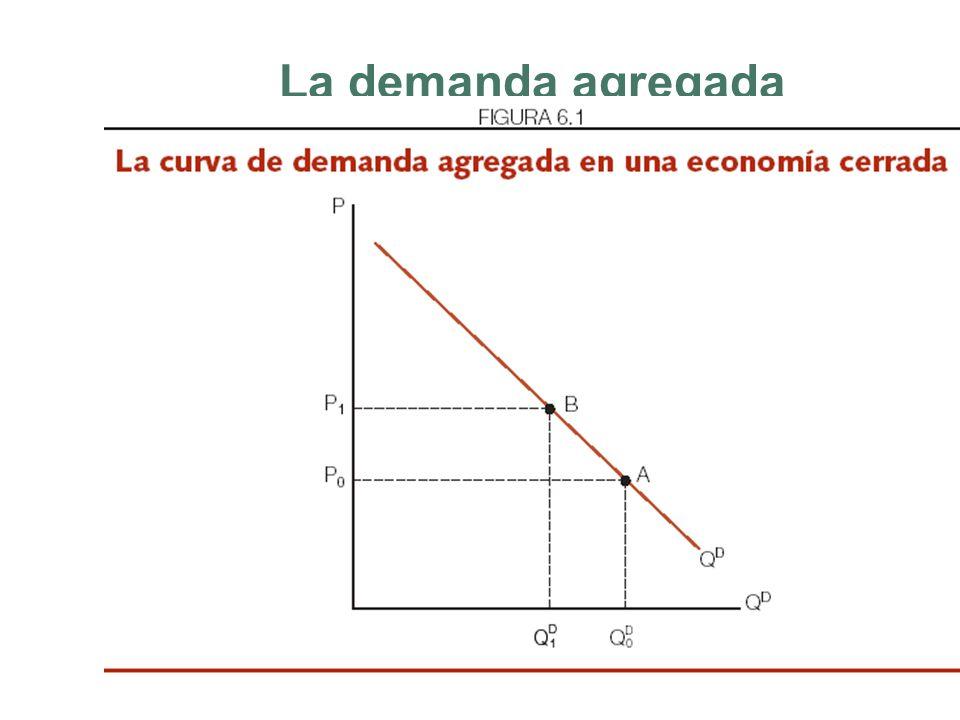 La oferta y demanda agregada La demanda agregada es igual al consumo total que absorbe una economía. El nivel de producción (Y) depende de las decisio