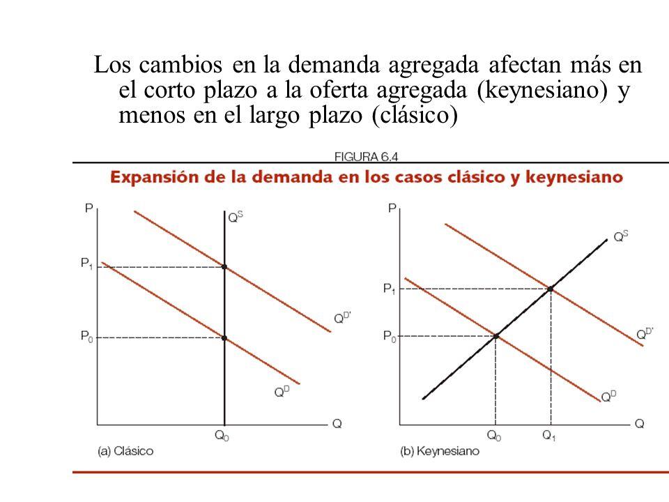 La oferta y demanda agregada La demanda agregada es variable en el corto plazo –El consumo es la variable que menos se modifica. –La inversión es alta