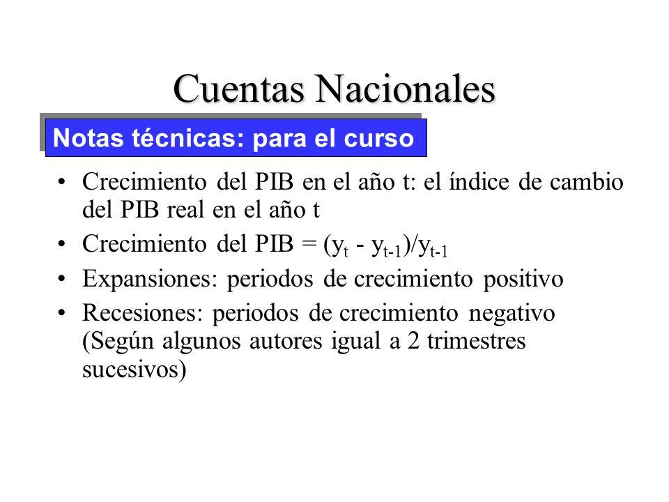 Introduccion a la economía 26 Junio 2003 -Reflexión -Macroeconomía -Ciclos economicos -Indicadores Macroeconomicos -Sector Externo - Prueba corta: El