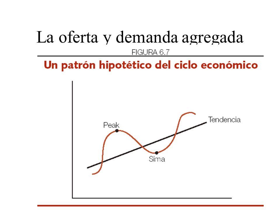 La oferta y demanda agregada Las fluctuaciones económicas han mostrado ciertos patrones cíclicos de comportamiento, por lo cual se les ha llamado cicl