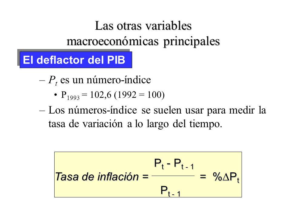 Las otras variables macroeconómicas principales –El precio medio de los bienes finales producidos –El deflactor del PIB en el año t = P t El deflactor