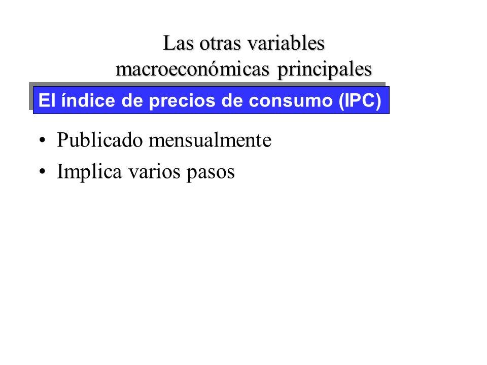 Las otras variables macroeconómicas principales –P t es un número-índice P 1993 = 102,6 (1992 = 100) –Los números-índice se suelen usar para medir la