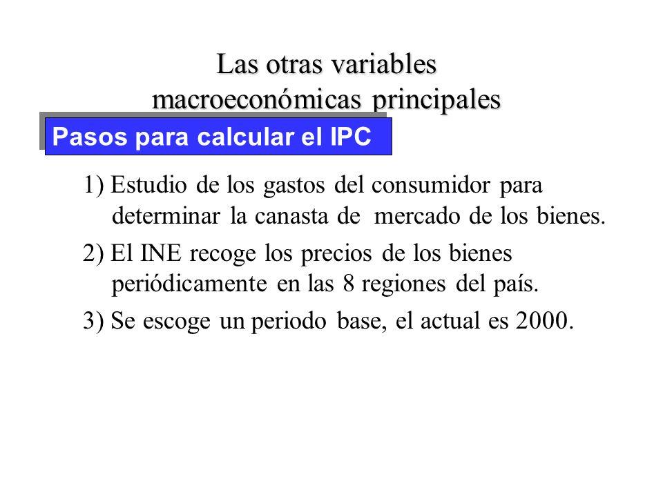 Las otras variables macroeconómicas principales 1) Estudio de los gastos del consumidor para determinar la canasta de mercado de los bienes.