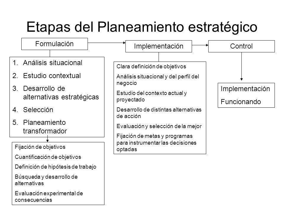 Etapas del Planeamiento estratégico Formulación ImplementaciónControl 1.Análisis situacional 2.Estudio contextual 3.Desarrollo de alternativas estraté