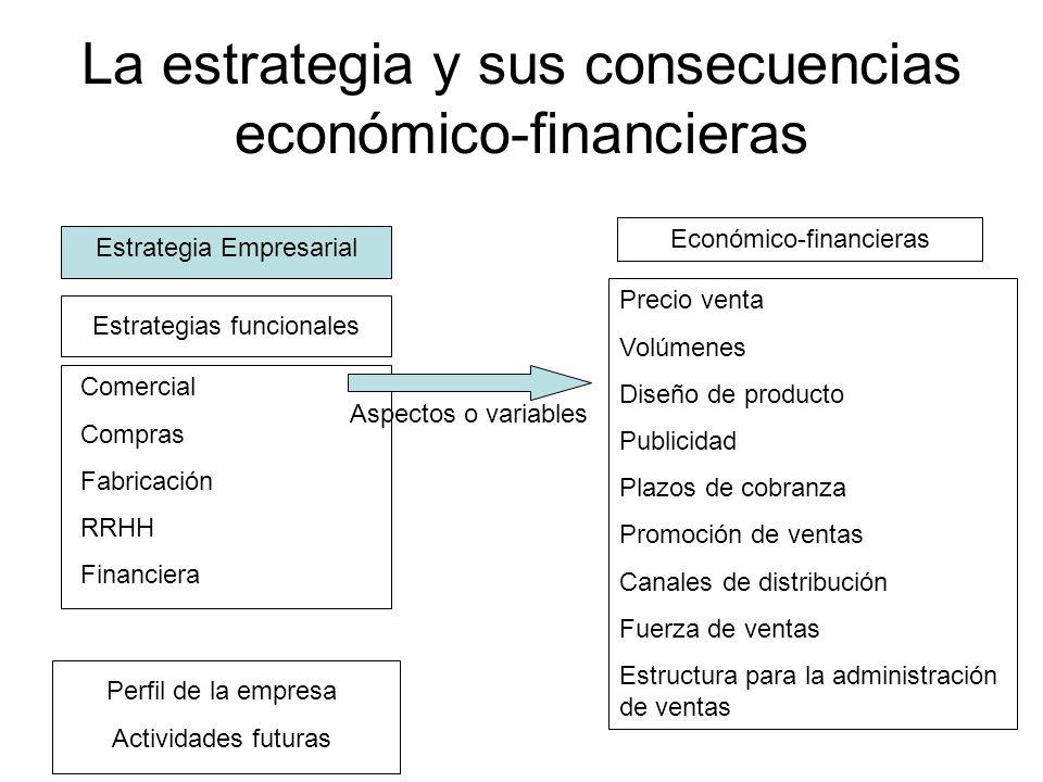 La estrategia y sus consecuencias económico-financieras Estrategia Empresarial Estrategias funcionales Comercial Compras Fabricación RRHH Financiera P