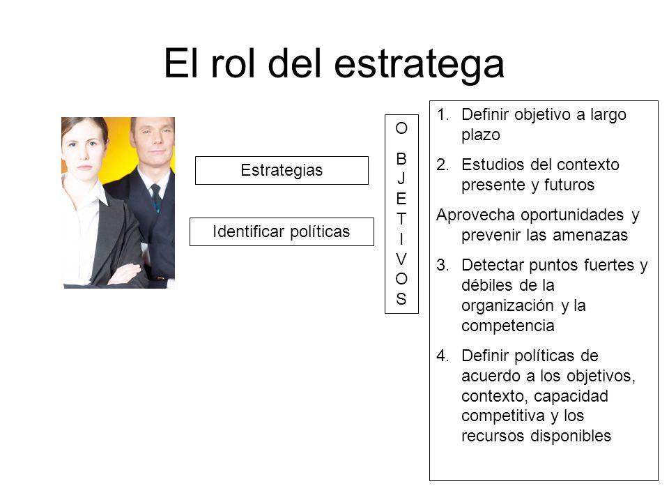El rol del estratega Estrategias Identificar políticas OBJETIVOSOBJETIVOS 1.Definir objetivo a largo plazo 2.Estudios del contexto presente y futuros